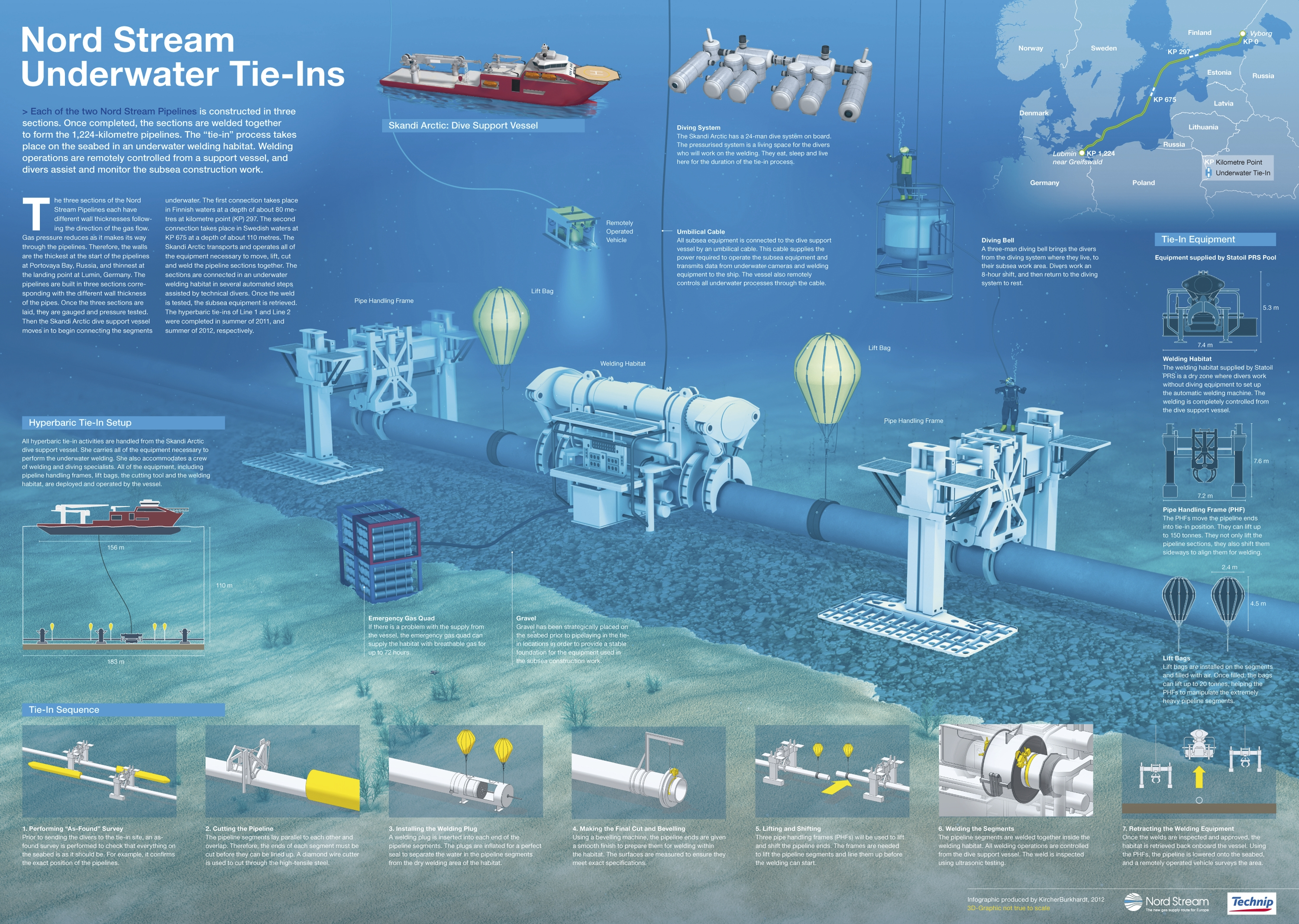 Nord stream underwater tie ins images nord stream ag for Construction habitat