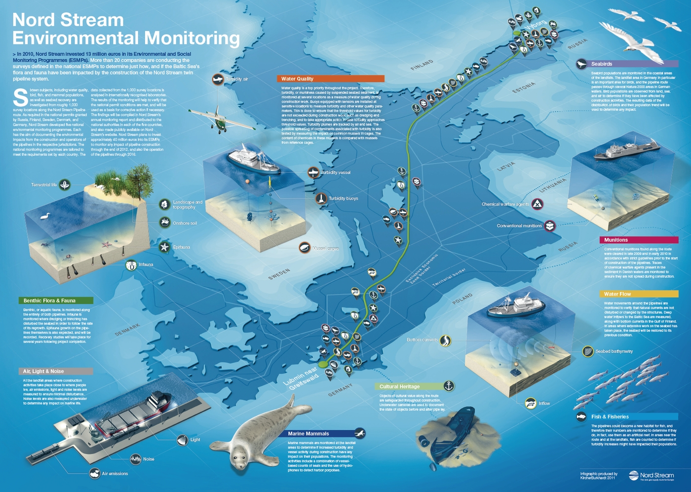 Environment Monitoring System : Quot environmental monitoring infographic element water