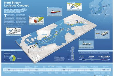 Nord Stream Logistics Concept Infographic