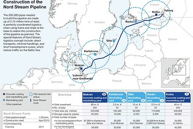 Nord Stream Logistics Sites (with legend)