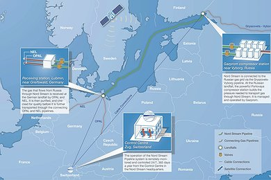 Nord Stream Operation Facilities