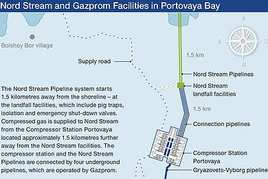 Nord Stream and Gazprom Facilities in Portovaya Bay